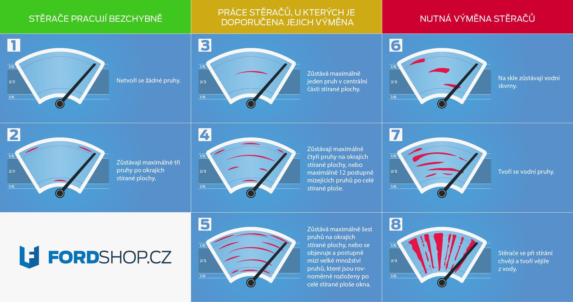 fordshop-sterace-ford-infografika